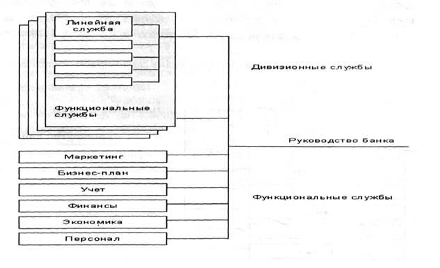 схема построения структуры