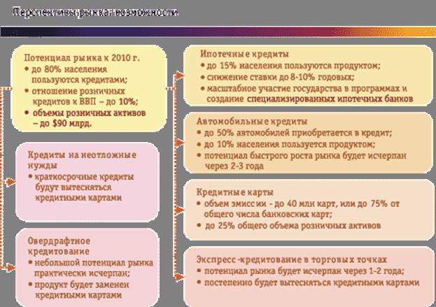 Особенности потребительского кредитования в россии